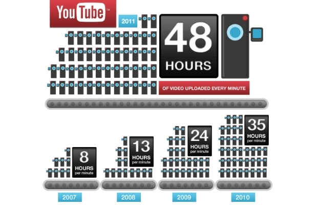 dati-youtube